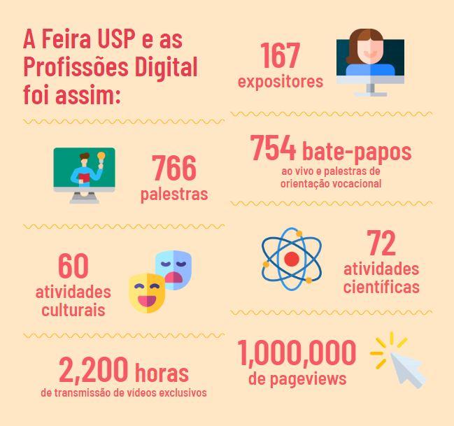 Infografico Feira USP e as Profissoes 2020 - Jornal da USP